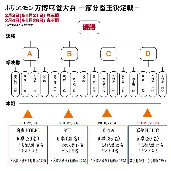 """ホリエモン万博【麻雀大会】 """" 節分雀王 決定戦 """" トーナメント"""