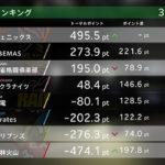 Mリーグ セミファイナルシリーズが開幕! 赤坂ドリブンズ・EX風林火山が敗退